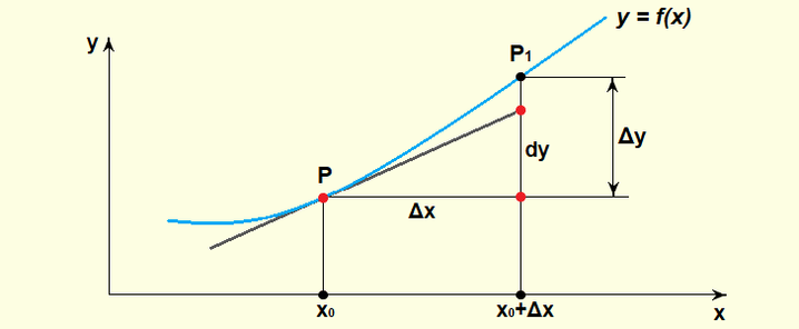Что такое дифференциал функции?